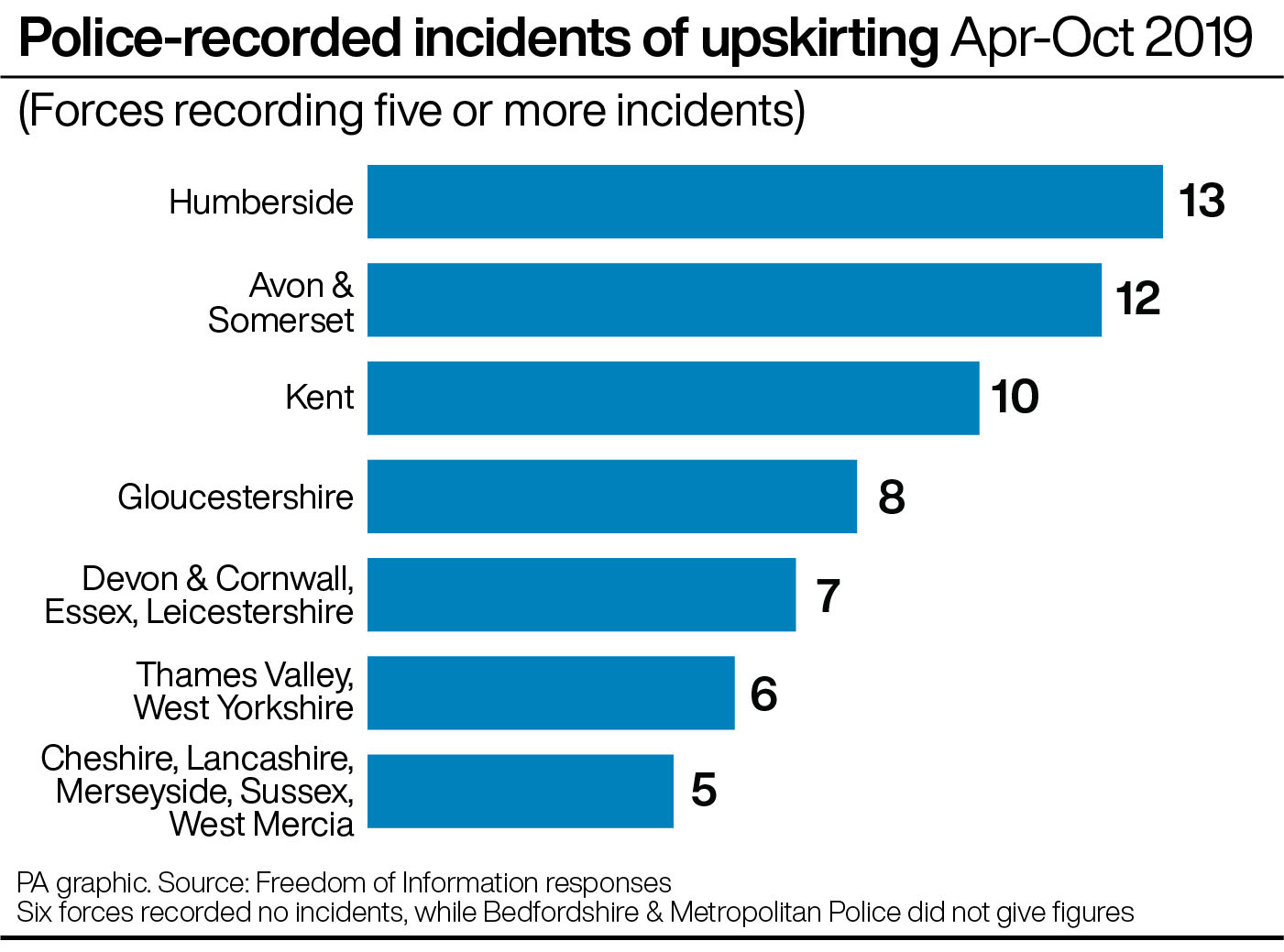Police-recorded incidents of upskirting Apr-Oct 2019