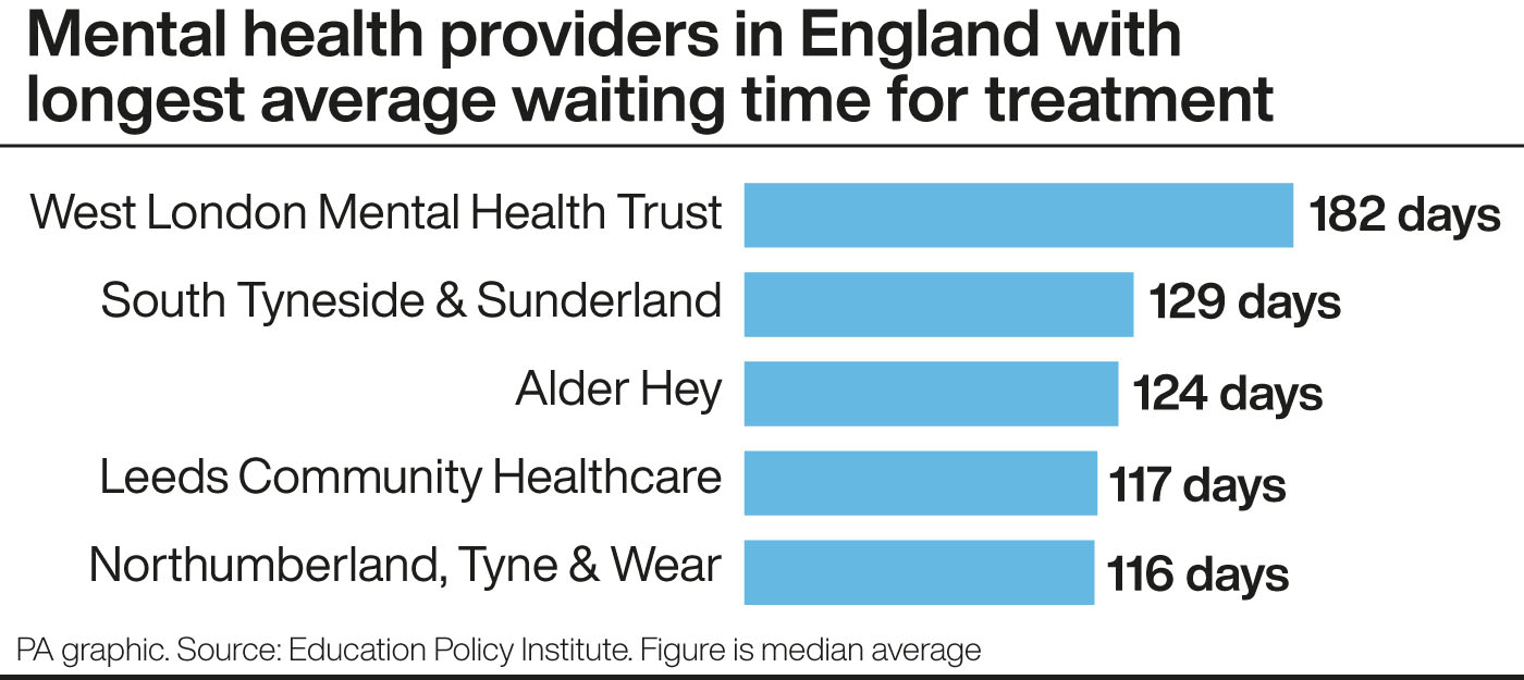 Mental health providers in England with longest average waiting time for treatment