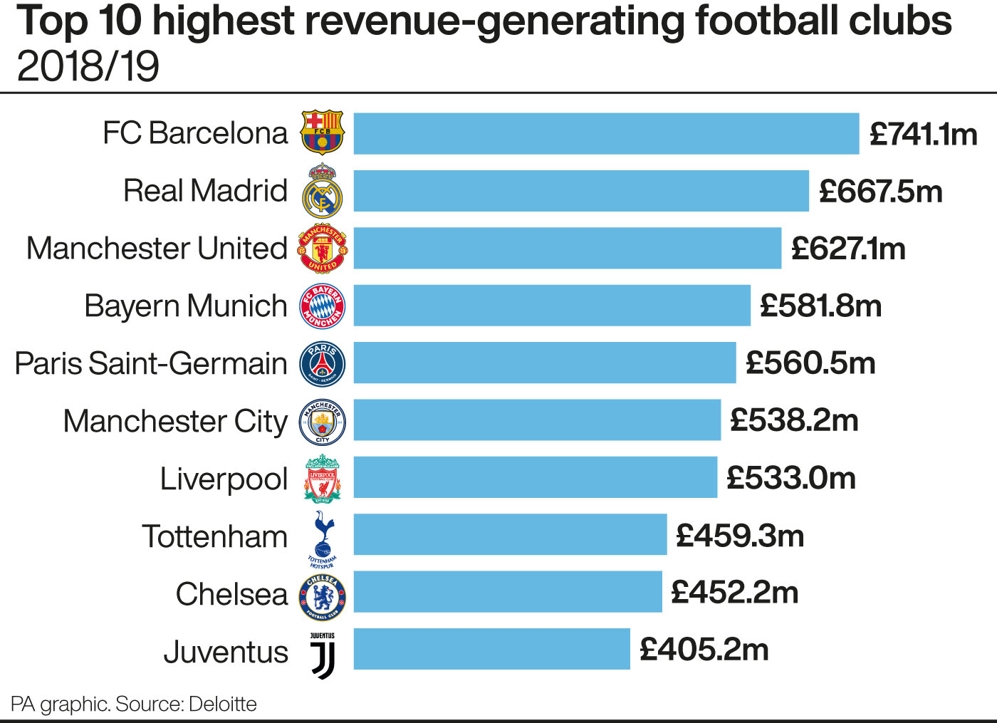 Barcelona top the 2020 Deloitte Money League