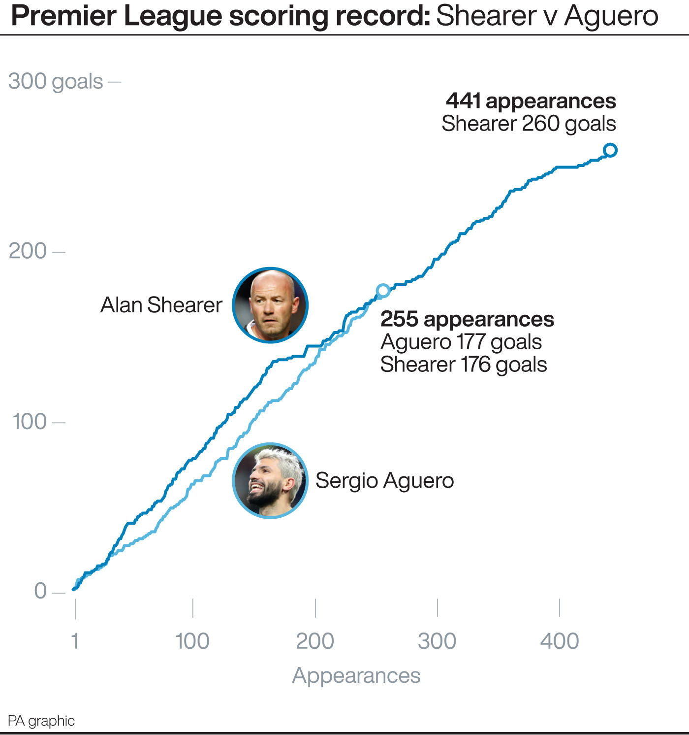 Sergio Aguero v Alan Shearer: Premier League scoring record