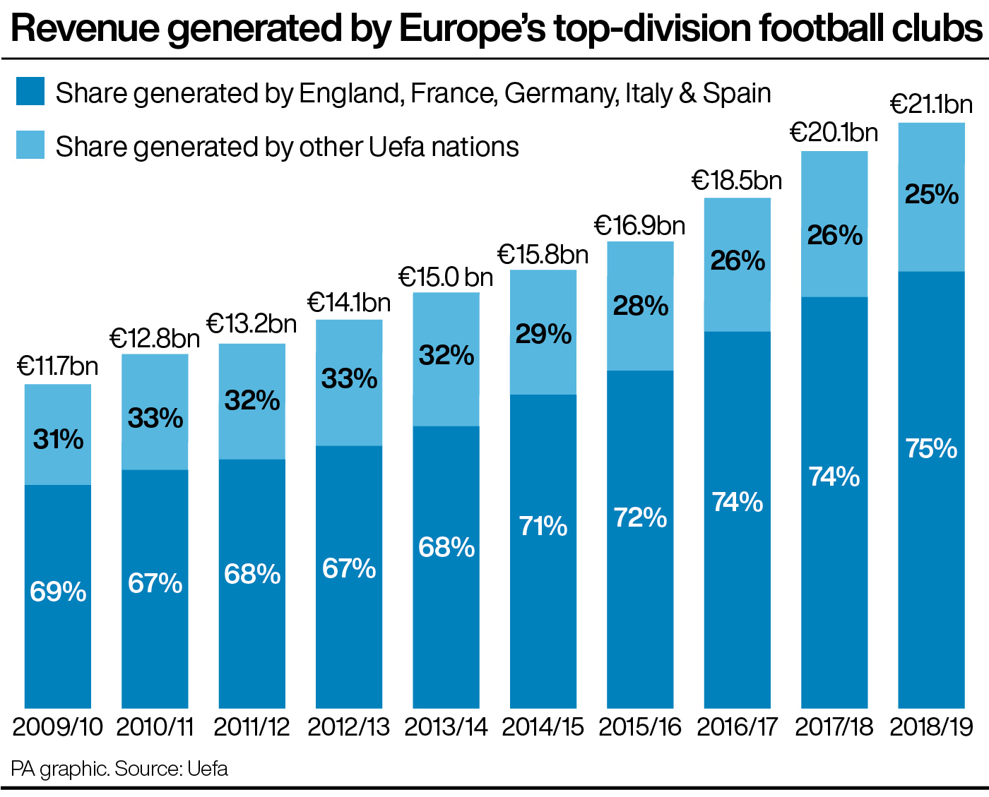 How revenue is split between clubs in the 'big five' European leagues and the rest