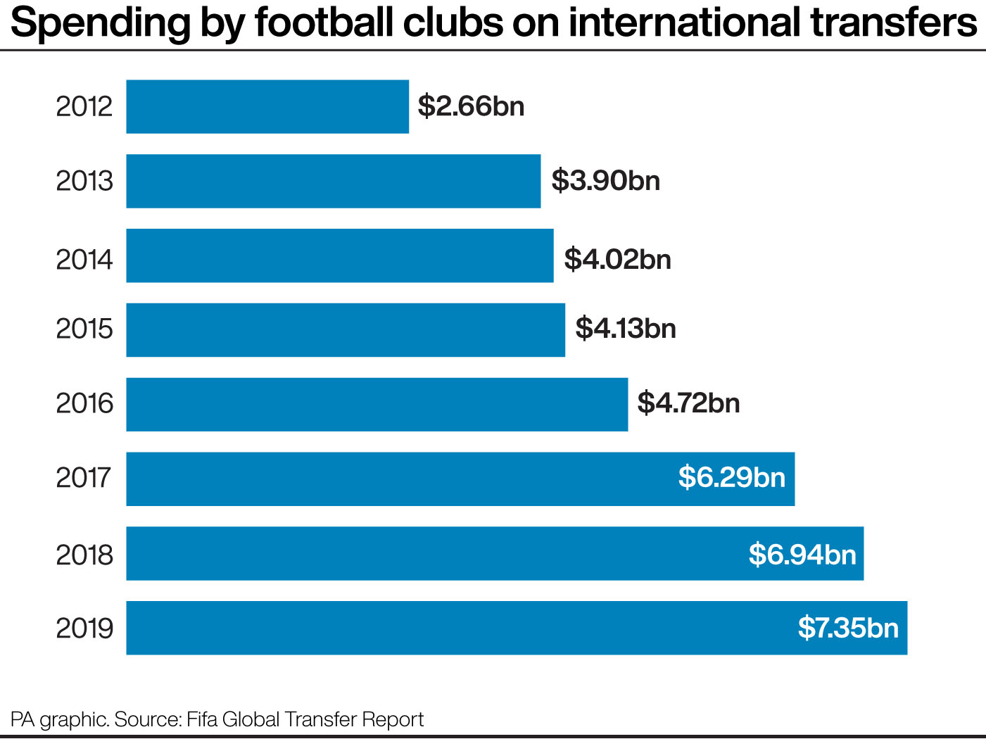 Worldwide spending on international transfers 2012-2019