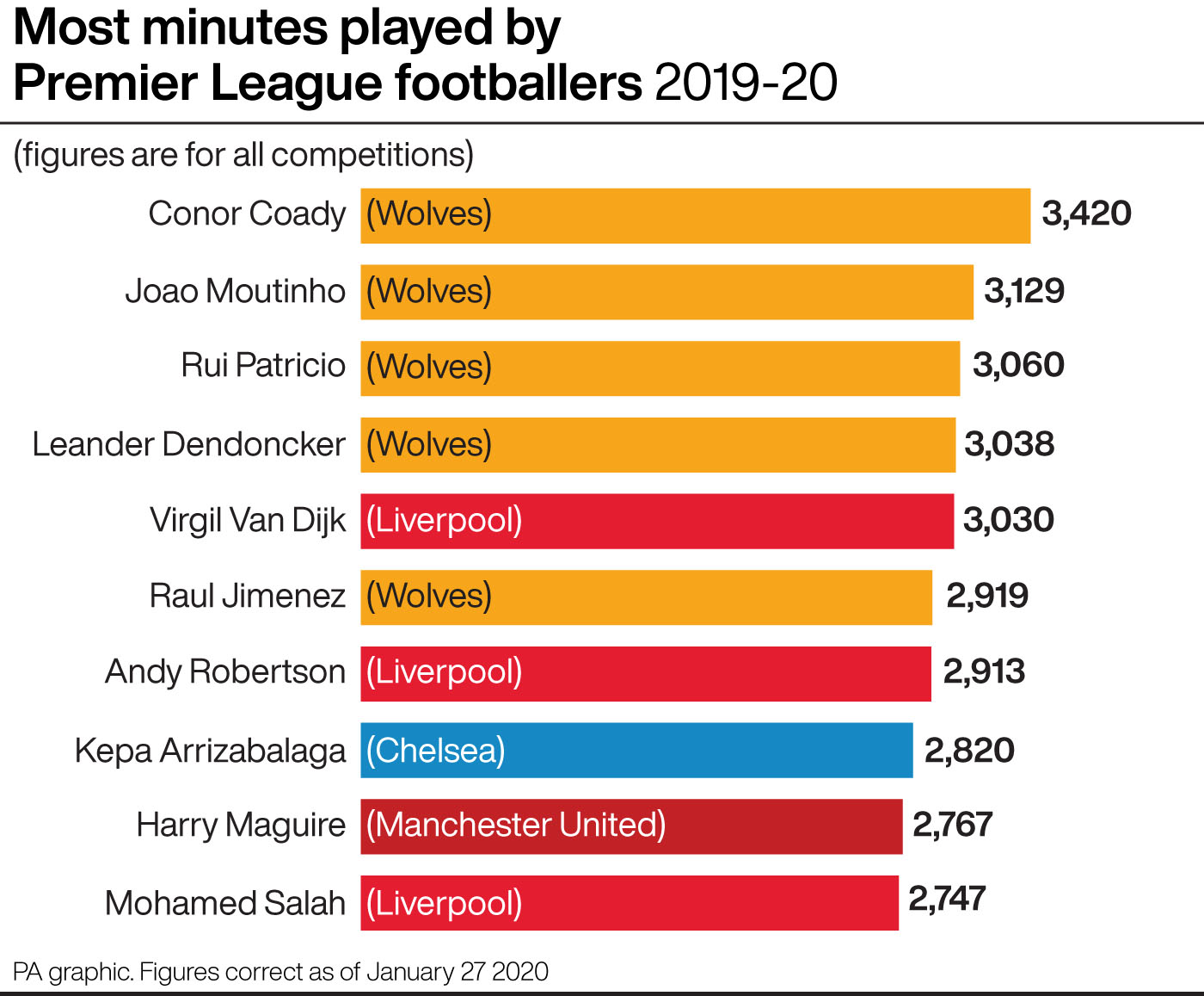 Most minutes played by Premier League players in 2019-20