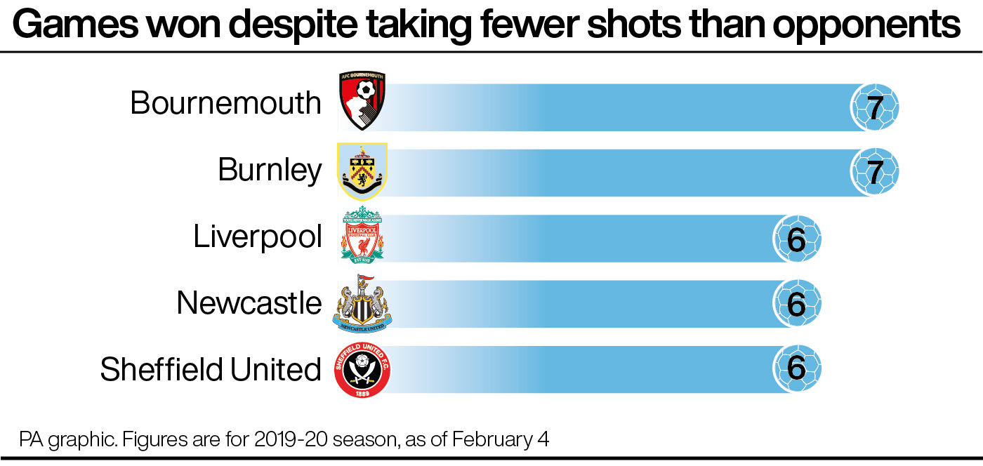 Premier League: Most games won while taking fewer shots than opponents