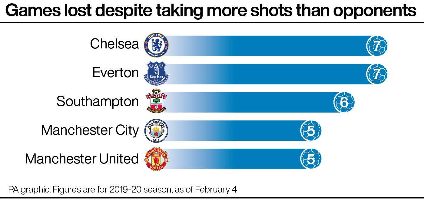 Premier League: Most games lost while out-shooting opponents