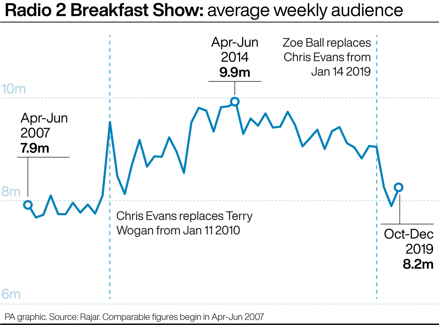 Radio 2 Breakfast Show: average weekly audience