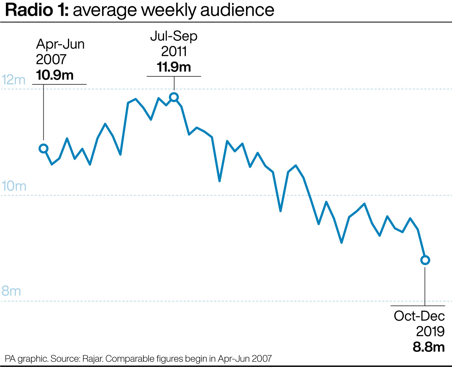 Radio 1: average weekly audience