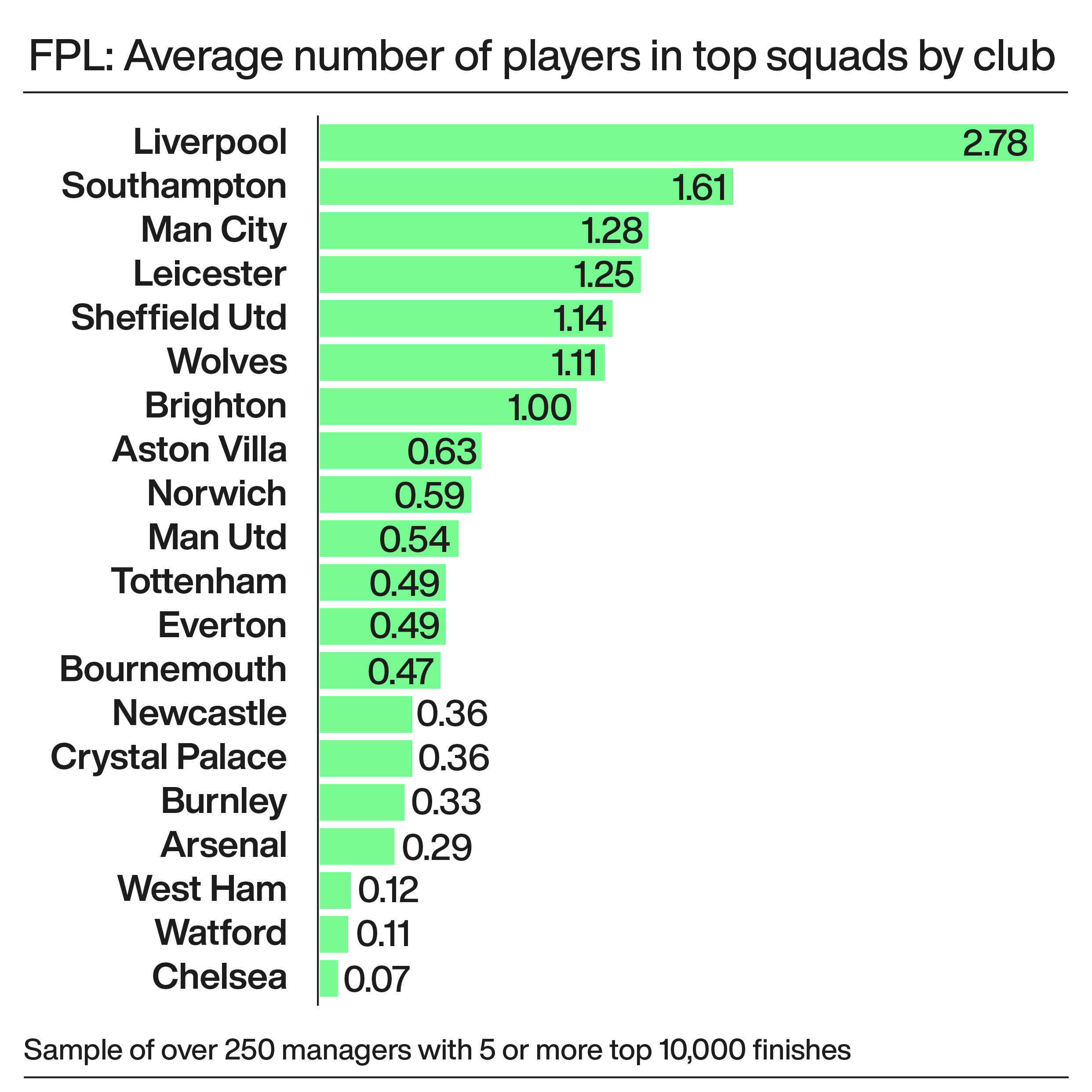 A graphic showing the average number of Premier League footballers in elite FPL managers' squads
