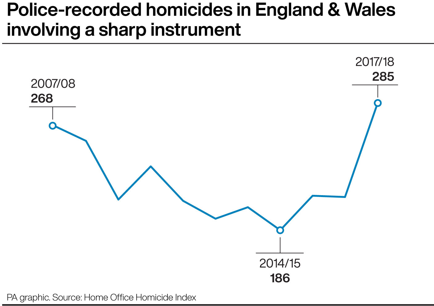Police-recorded homicides in England and Wales involving a sharp instrument