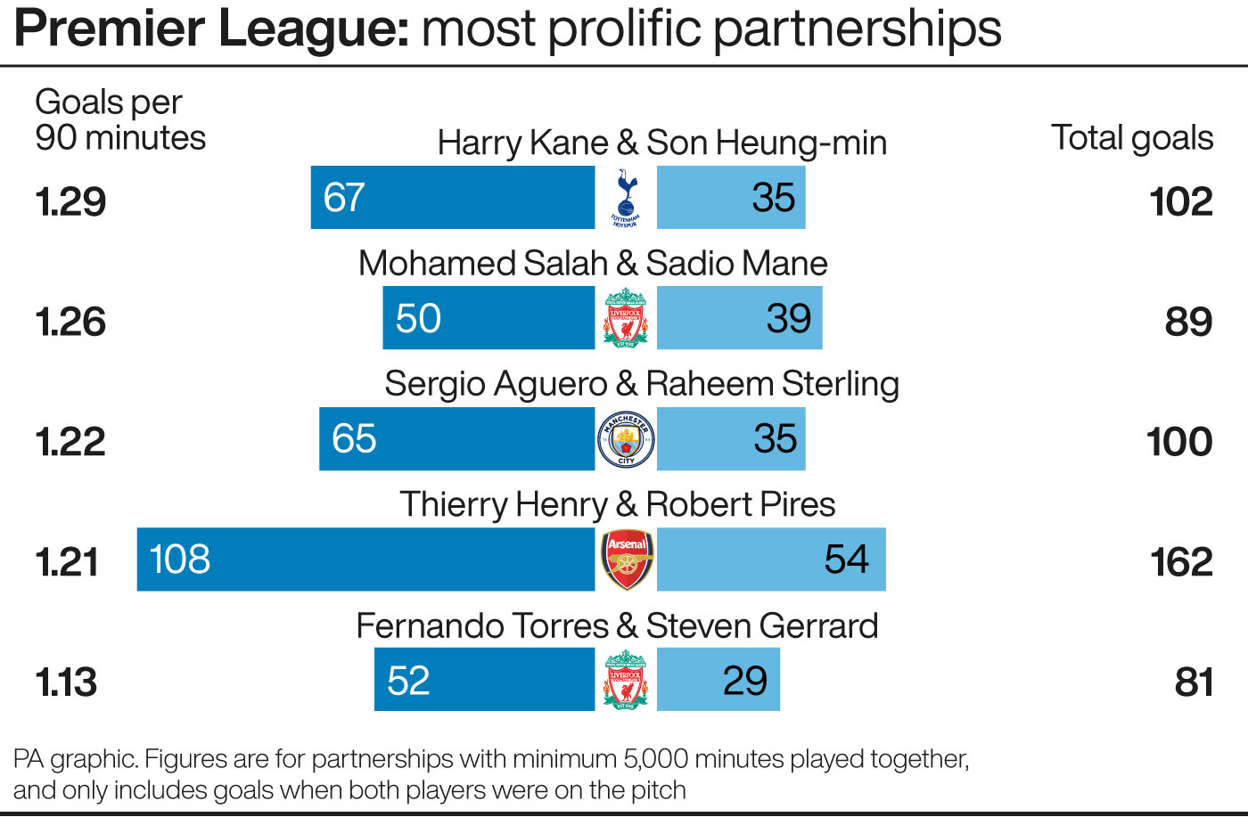 Premier League: most prolific partnerships