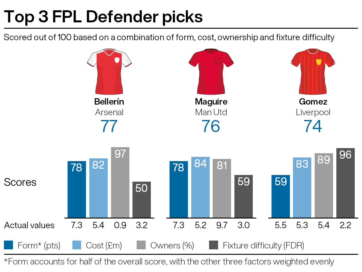 Leading defensive picks for FPL gameweek 27