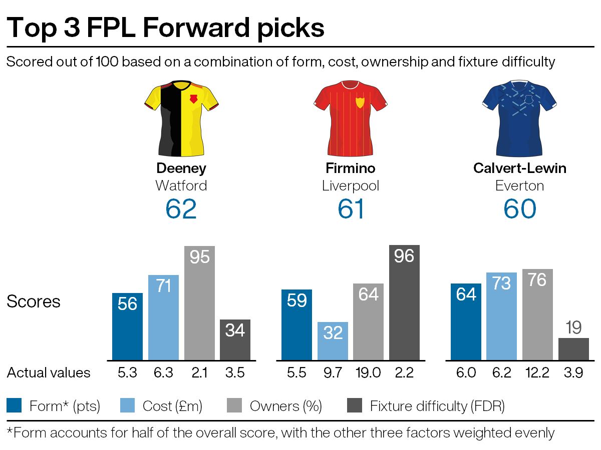Leading attacking picks for FPL gameweek 27