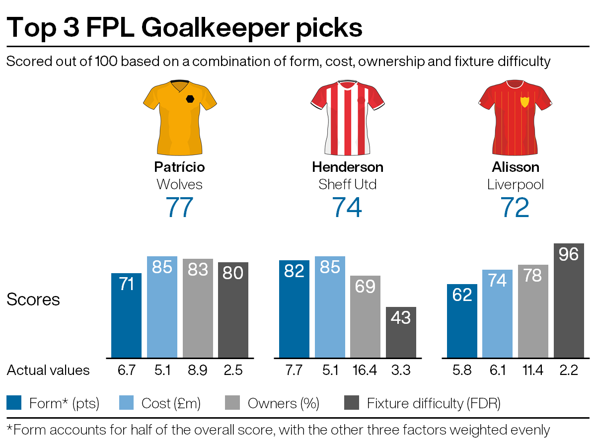 Leading goalkeeping picks for FPL gameweek 27
