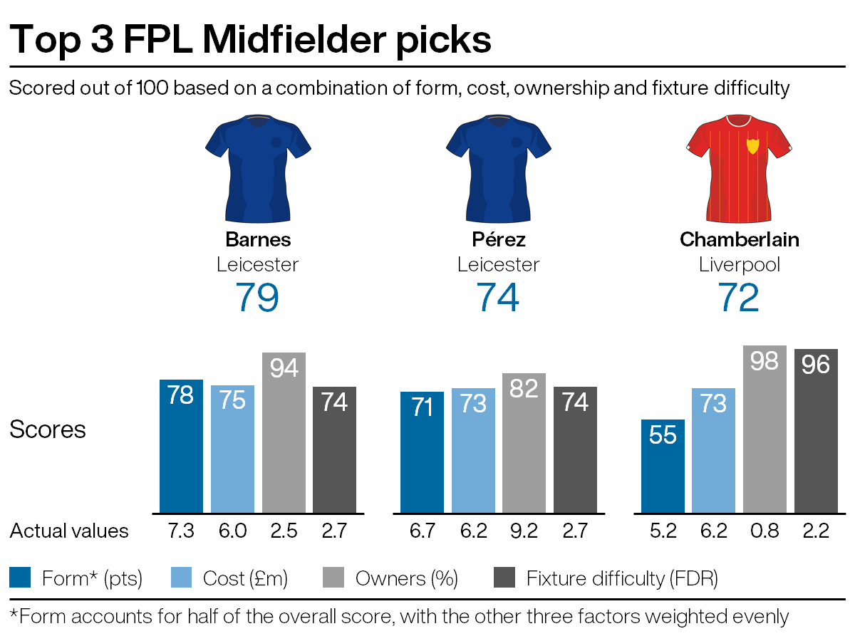 Leading midfield picks for FPL gameweek 27
