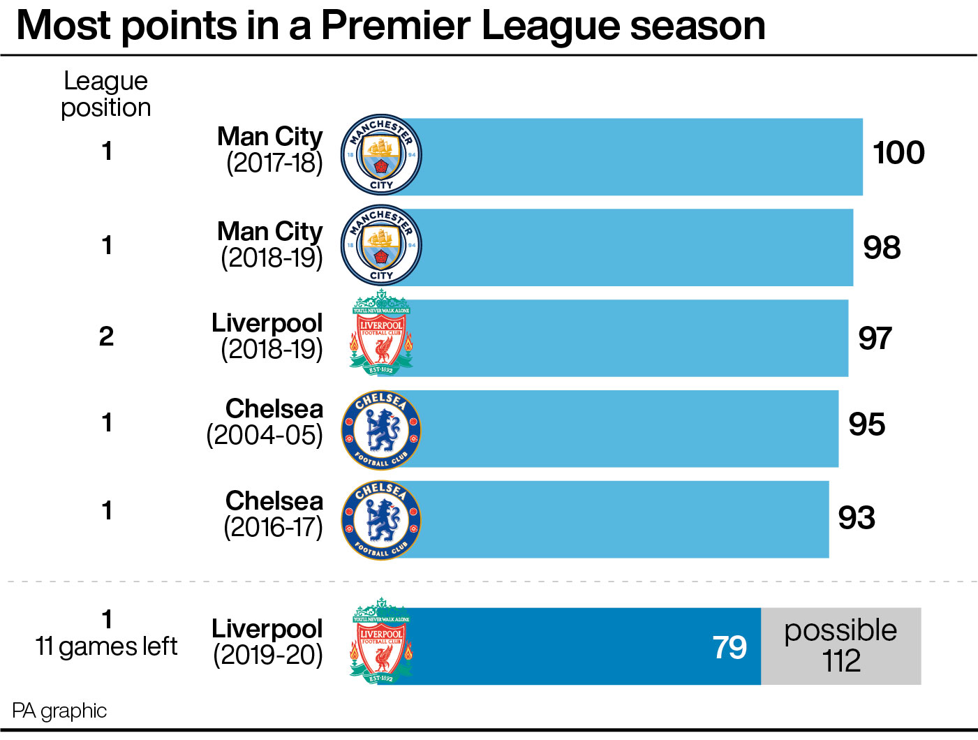 Most points in a Premier League season