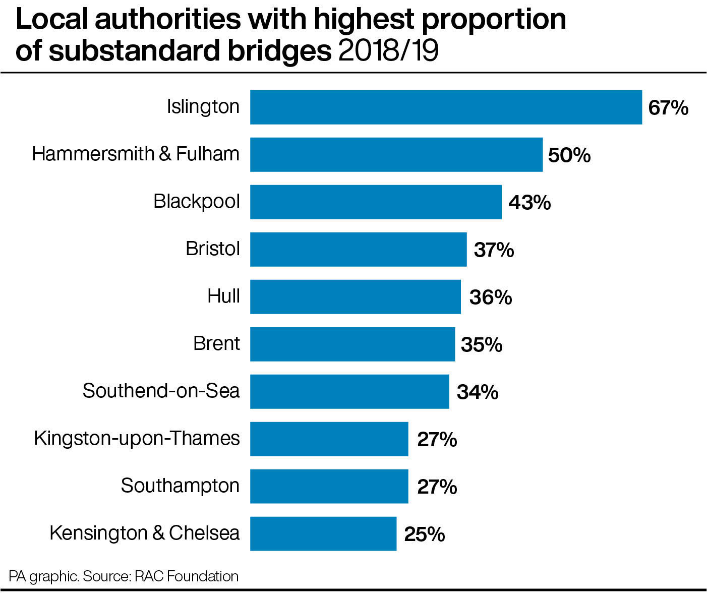 Local authorities with highest proportion of substandard bridges 2018/19