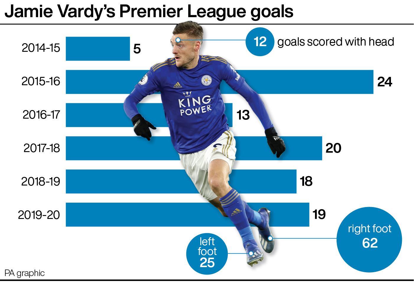 Jamie Vardy's Premier League goals