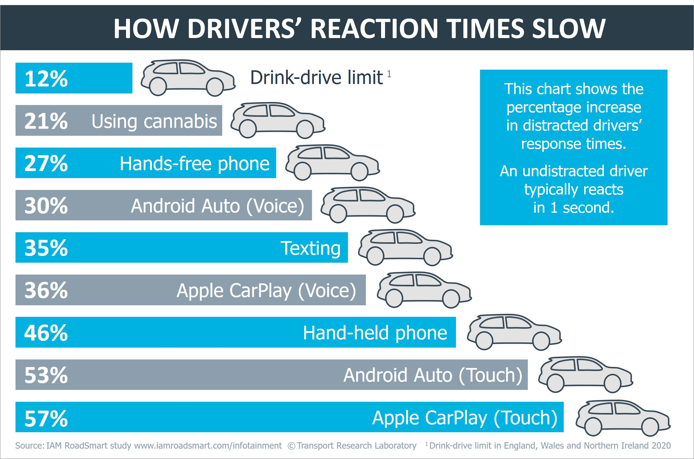 Reaction times of drivers using car touchscreen.