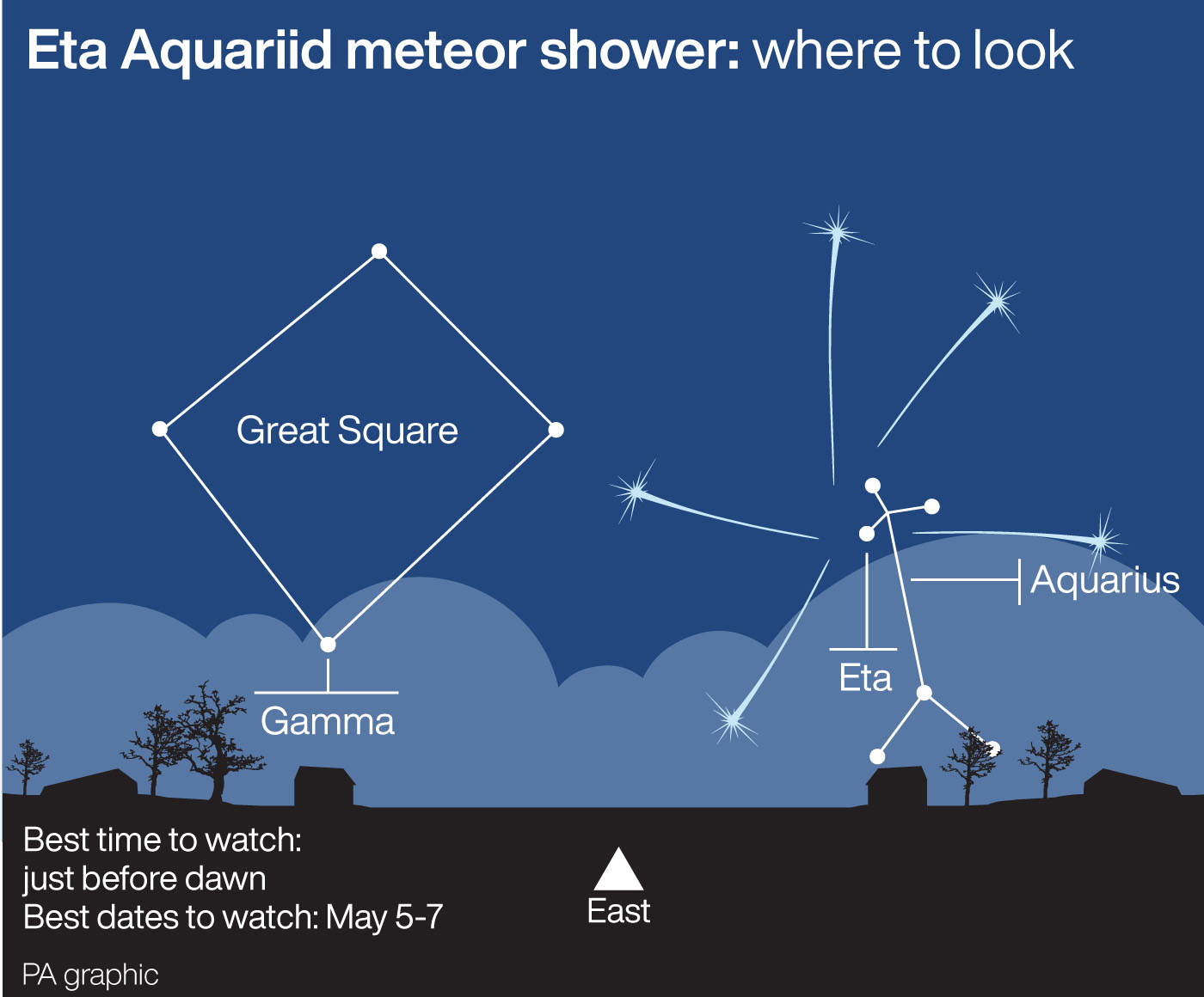 Eta Aquariid meteor shower