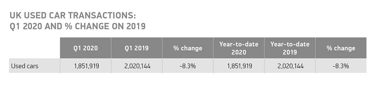 UK used car transactions Q1 2020 and change on 2019 YTD table