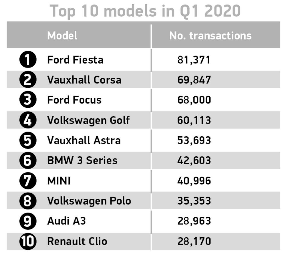 Top 10 models Q1 2020