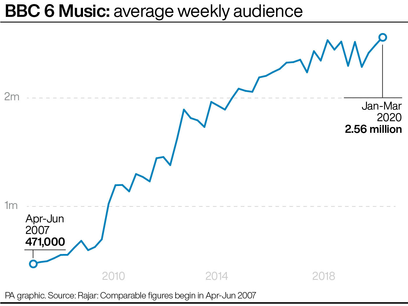 BBC 6 Music: average weekly audience