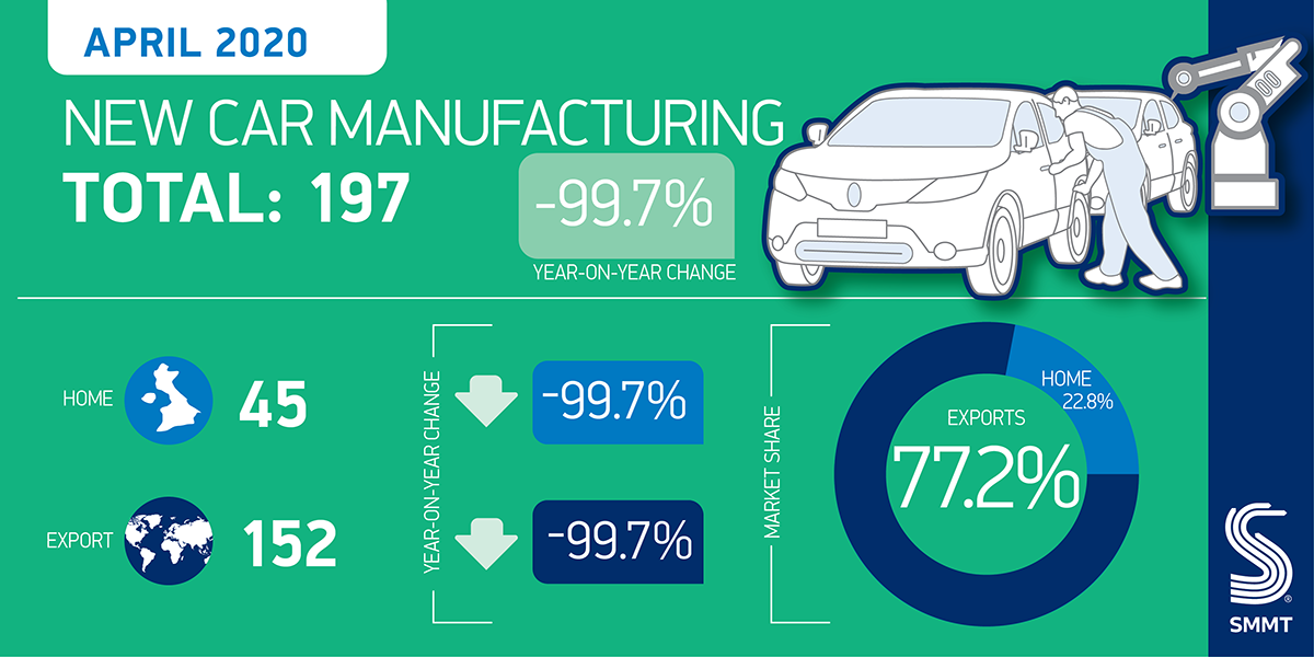 Car production in the UK in April