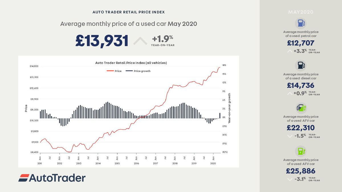 AutoTrader Retail Price Index Infographic May 2020