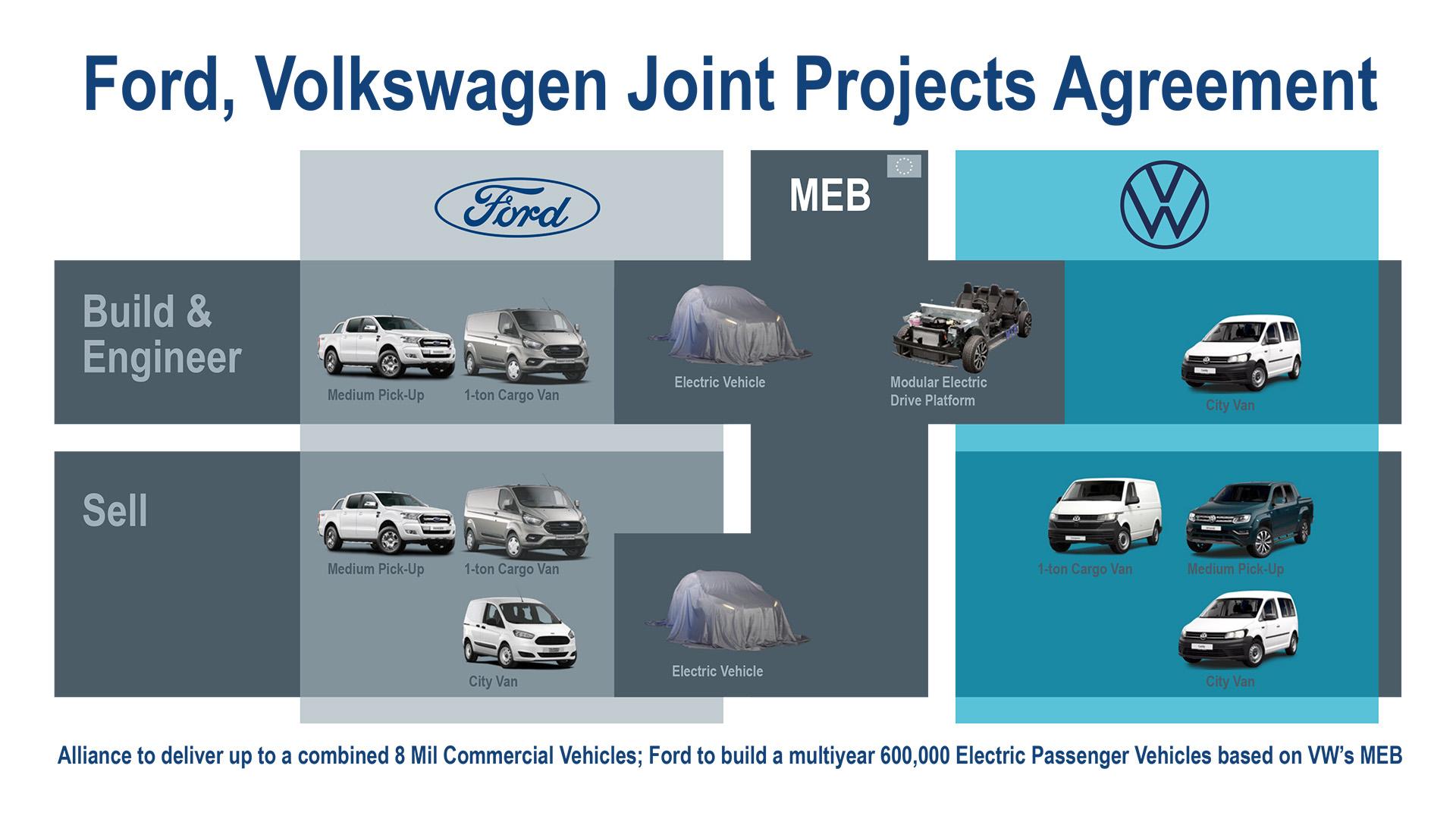 Ford-VW Alliance