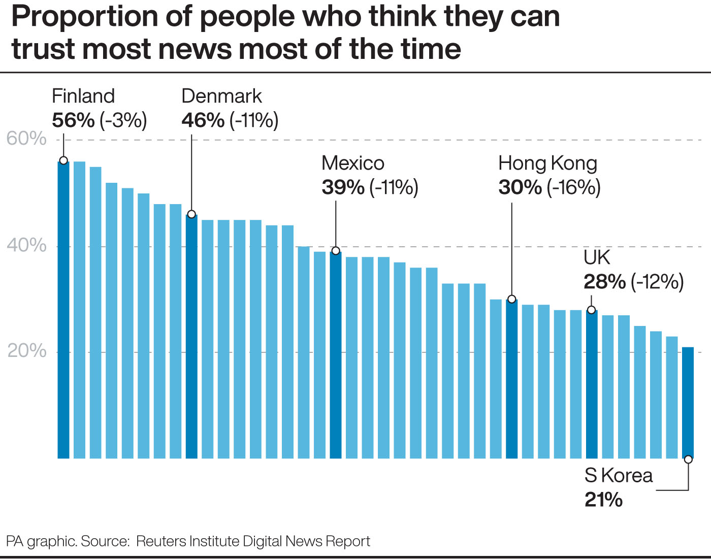 Proportion of people who think they can trust most news most of the time