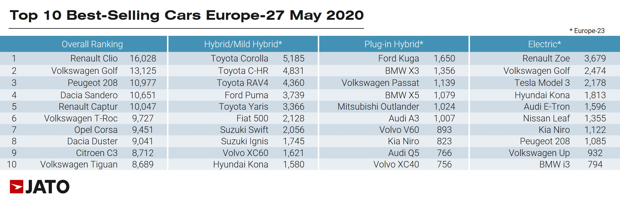 Best selling cars in Europe May