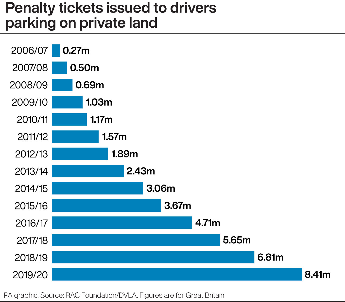 Penalty tickets issued to drivers parking on private land