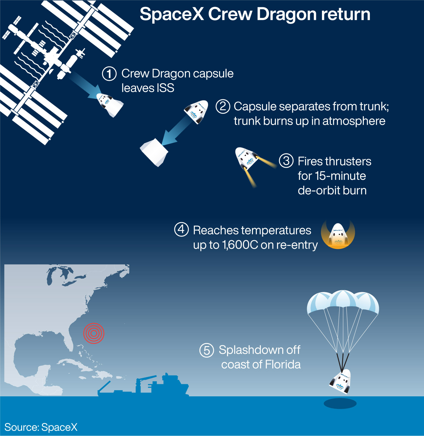 The re-entry of SpaceX's Crew Dragon capsule