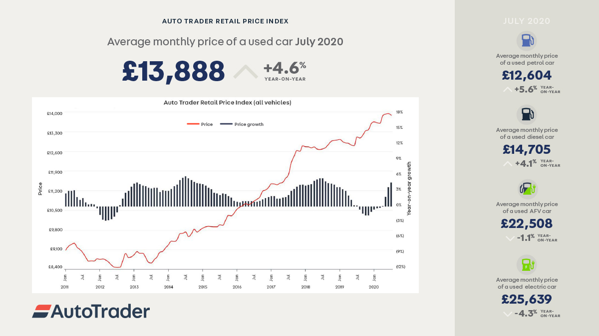 Auto Trader Retail Price Index -July2020