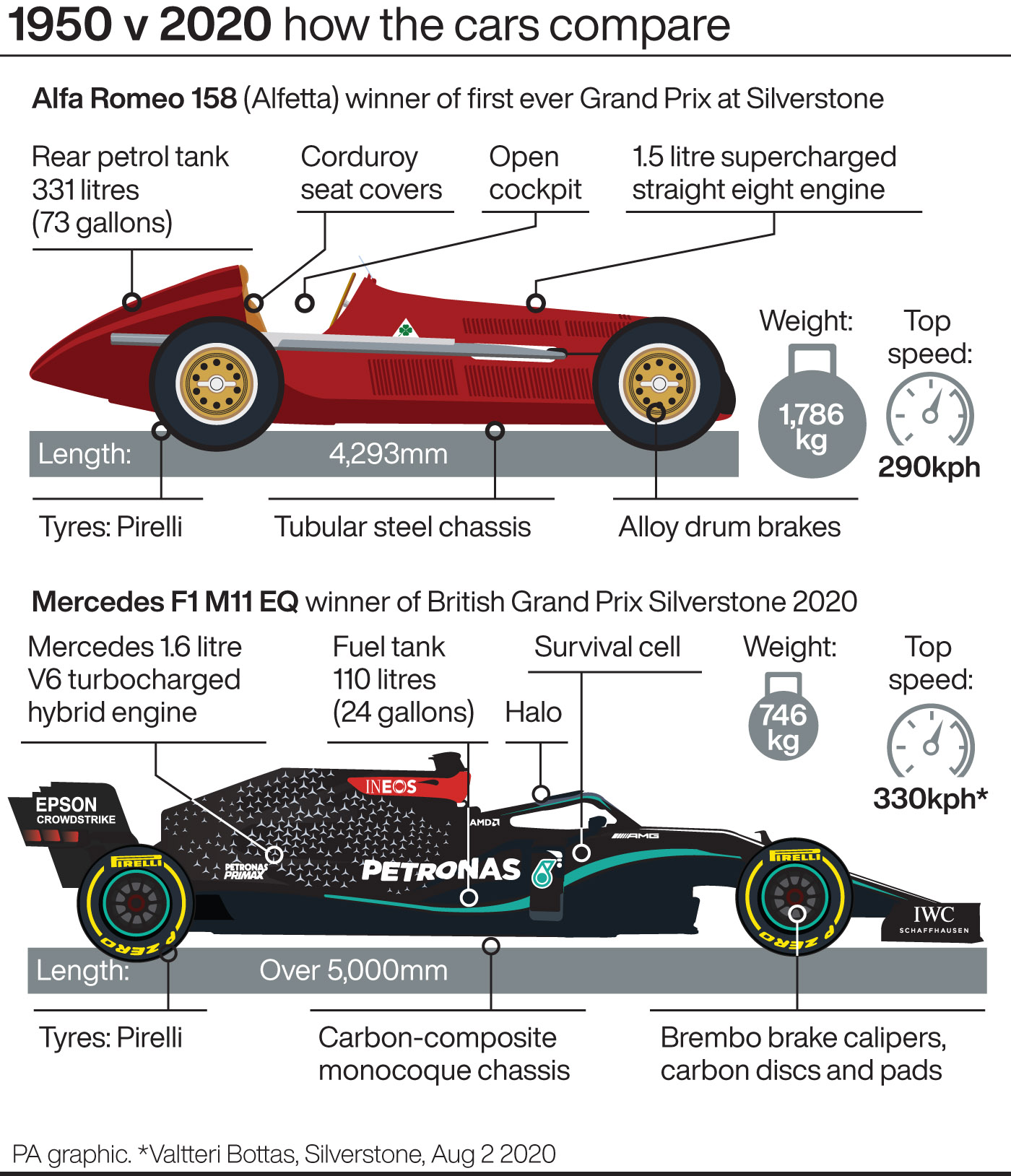 Comparing Lewis Hamilton's Mercedes Car To 1950 F1 Race