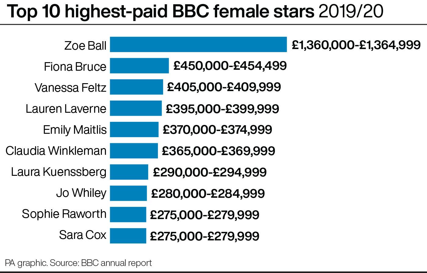 Top 10 highest-paid BBC female stars 2019/20