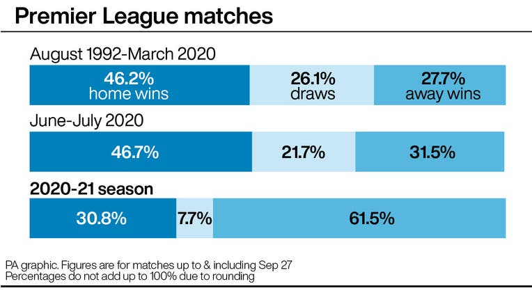 Premier League results by home win percentage