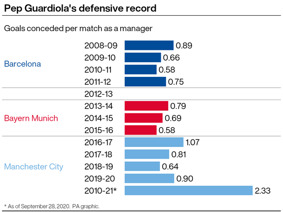 Pep Guardiola's defensive record as a manager
