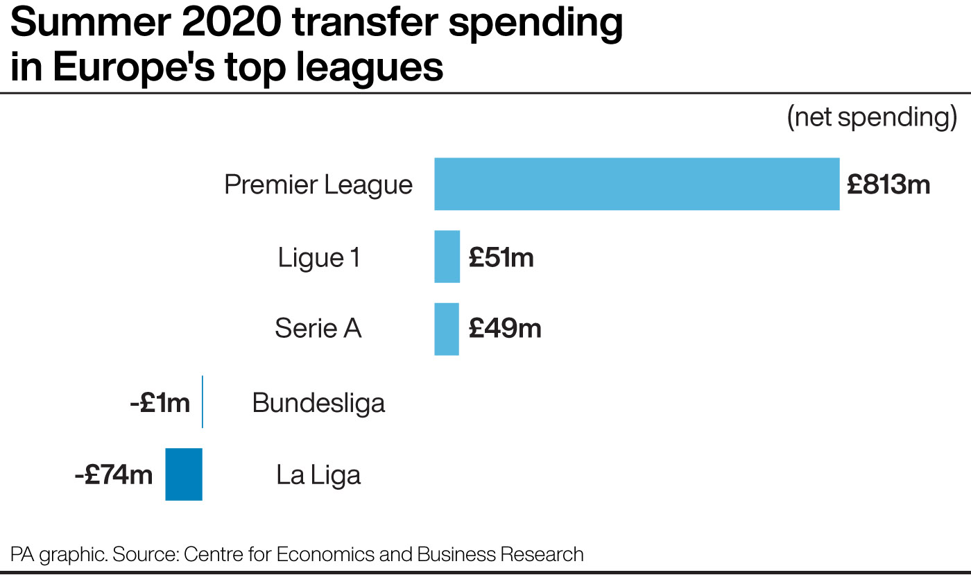 Summer 2020 net spend in Europe's top leagues