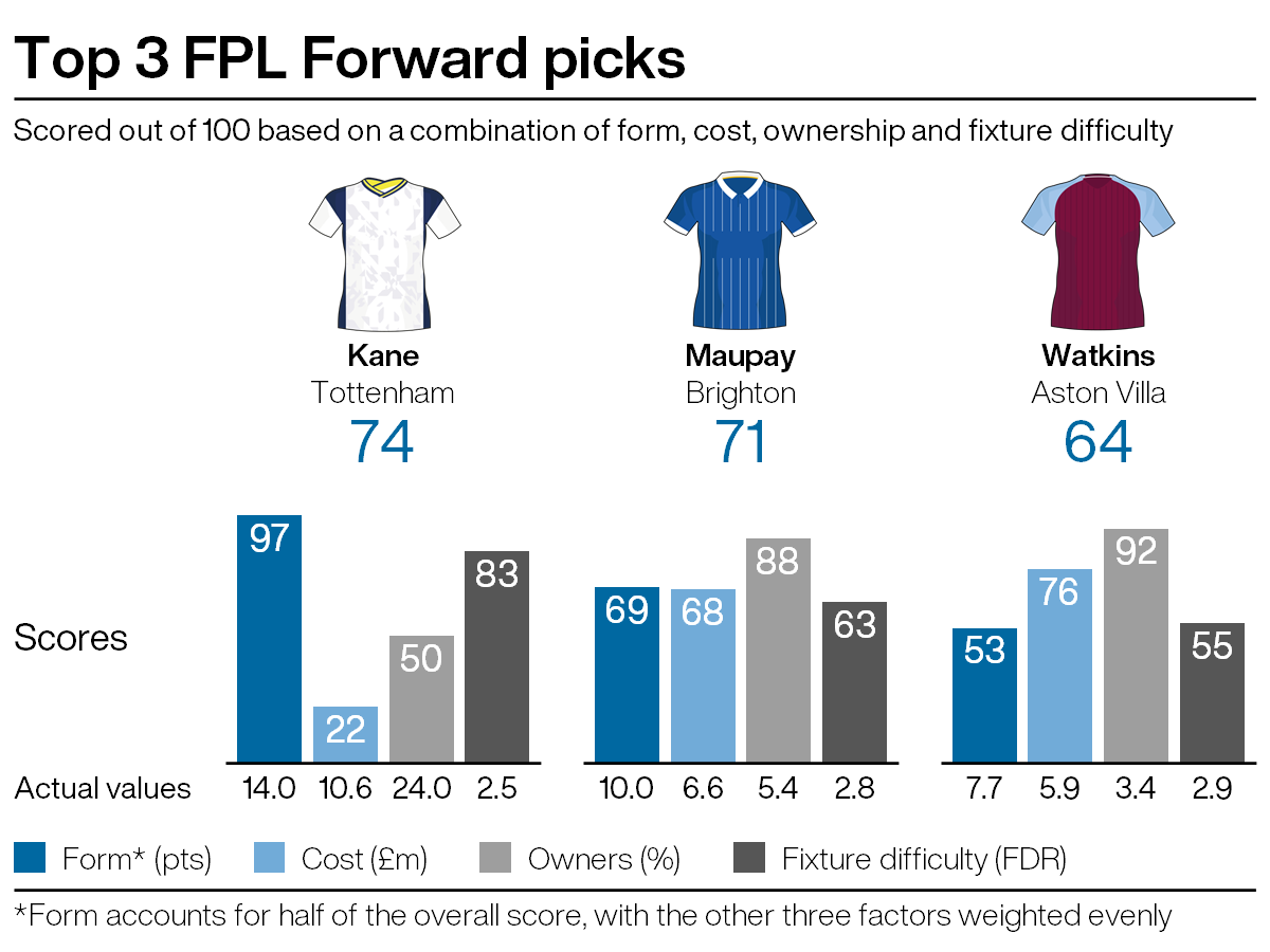 Top attacking picks for FPL gameweek 5