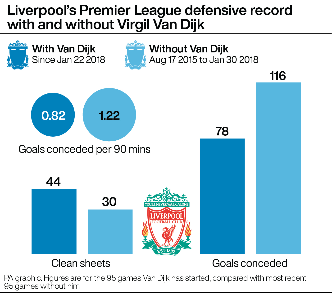 Liverpool's Premier League defensive record with and without Virgil Van Dijk