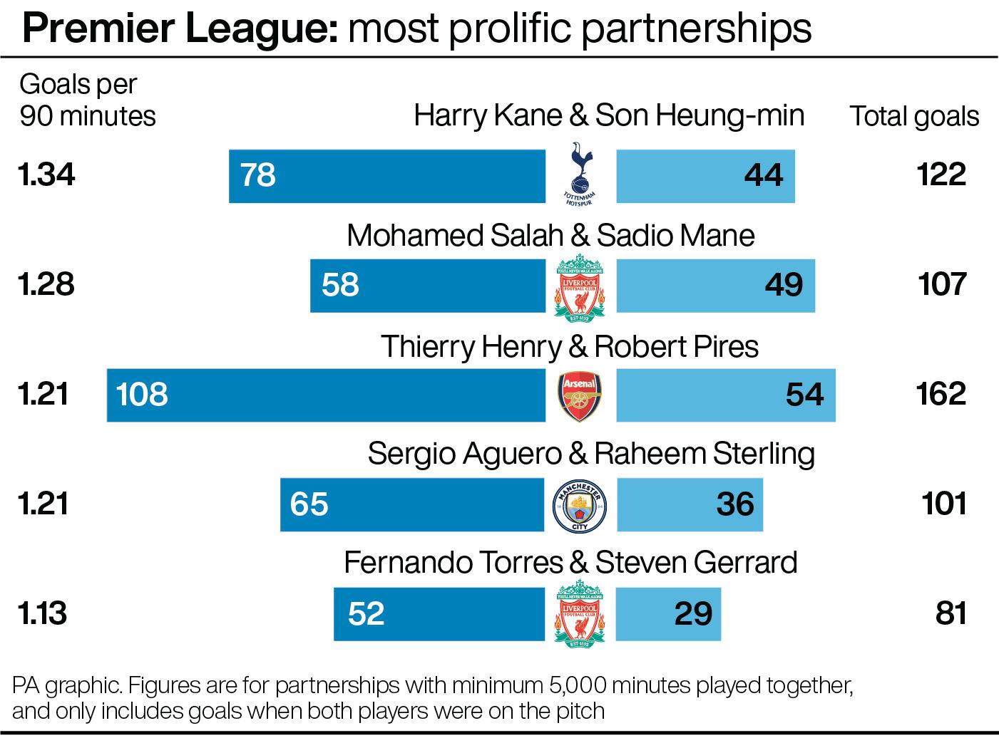 Premier League: Most prolific partnerships