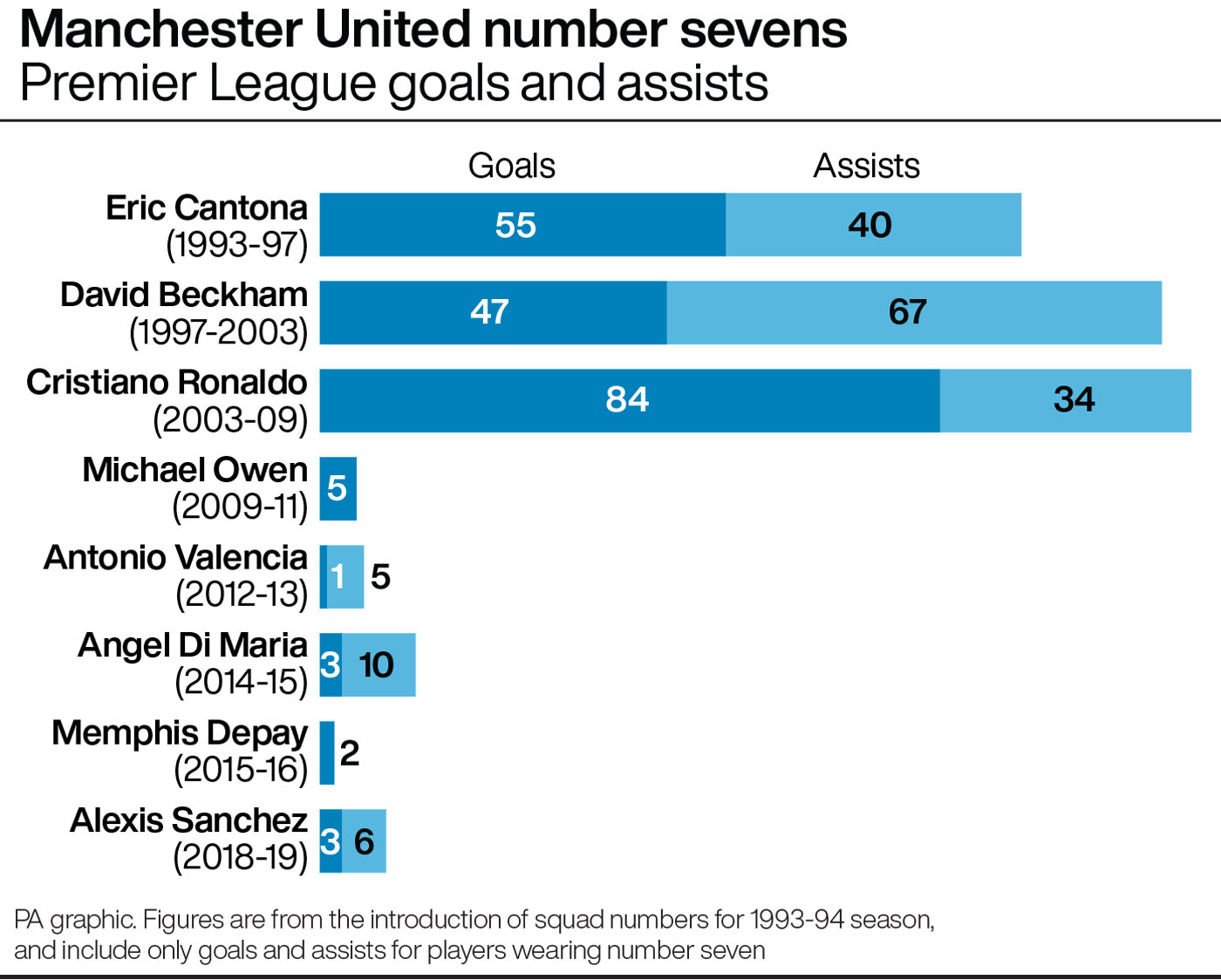 Manchester United number sevens: Premier League goals and assists