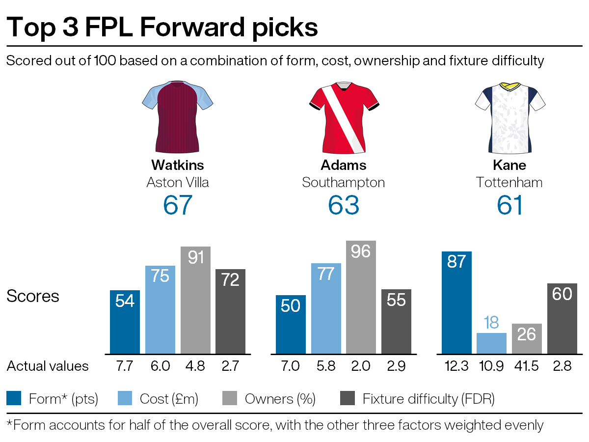 Top FPL attacking picks for gameweek seven