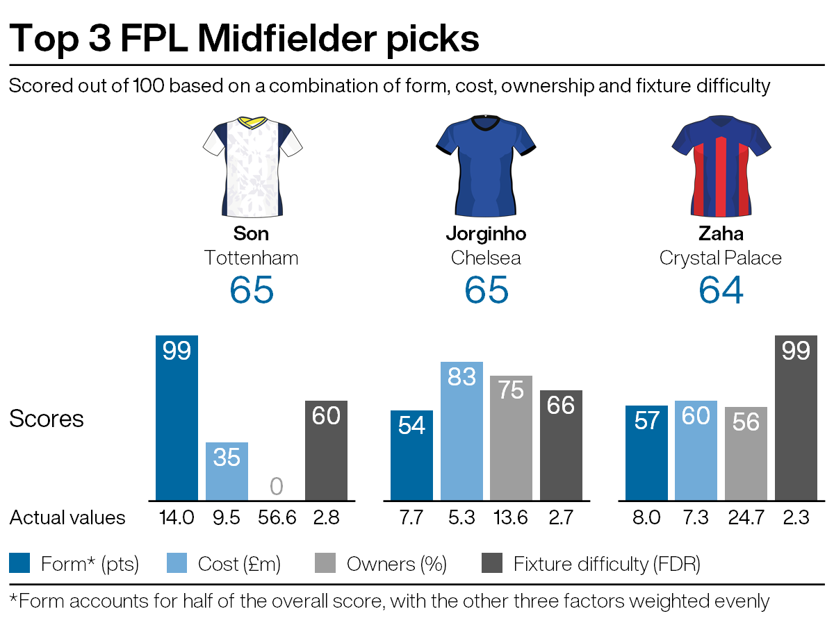 Top FPL midfield picks for gameweek seven