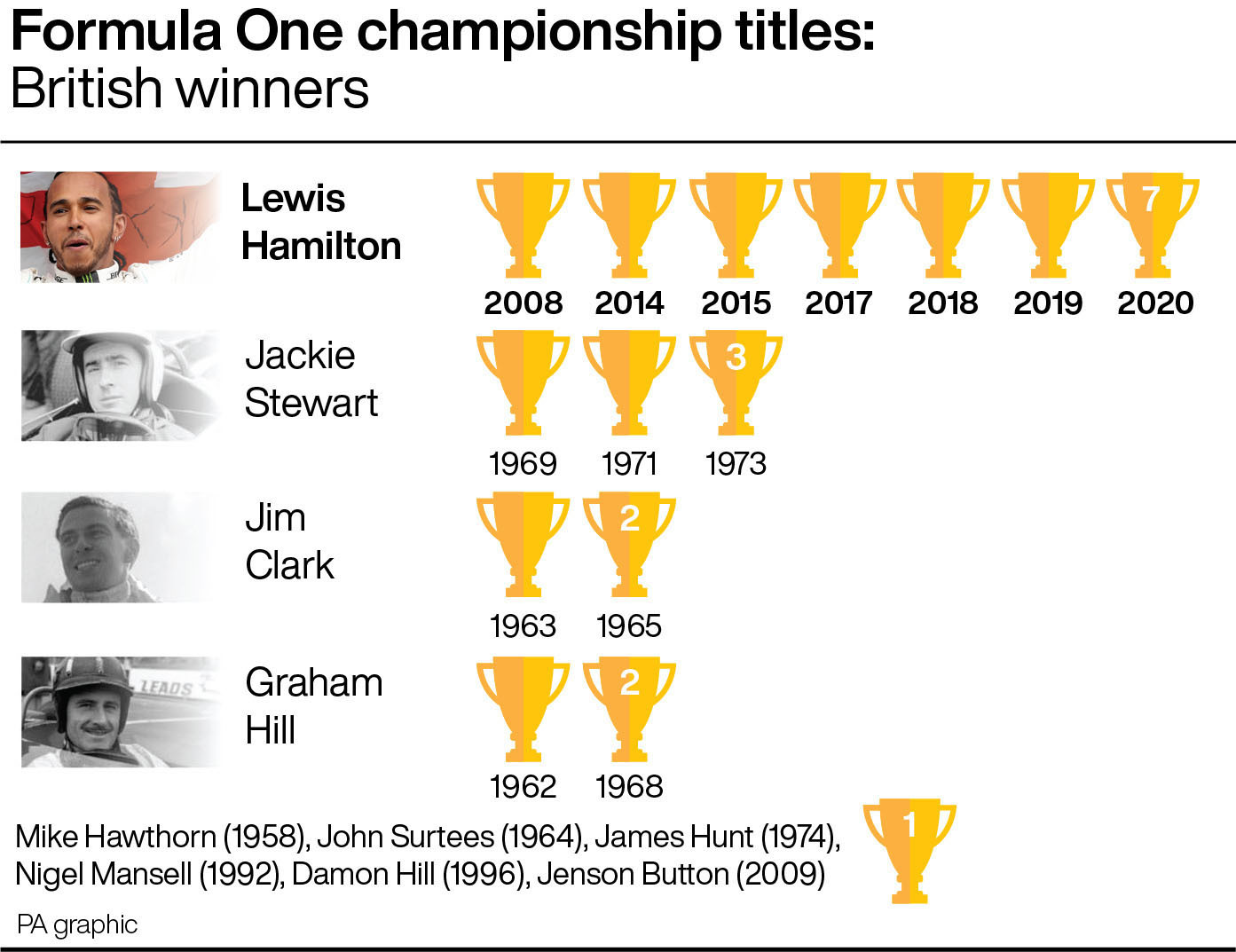 A graphic of British F1 title winners