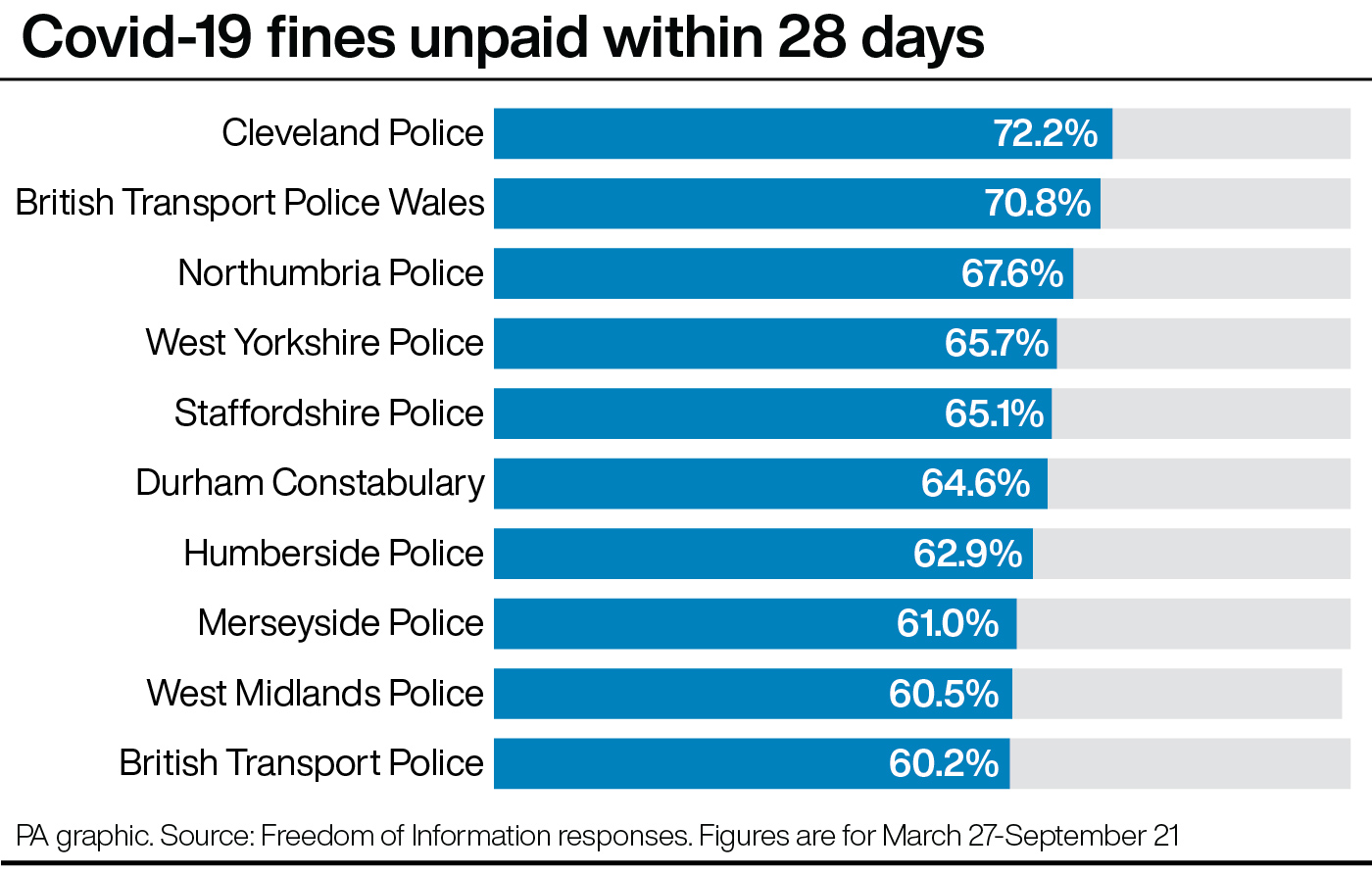 Covid-19 fines unpaid within 28 days