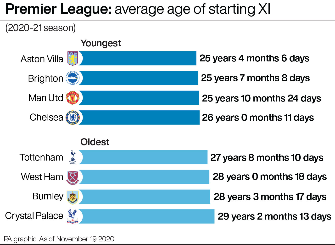 Premier League 2020-21: average age of starting XI