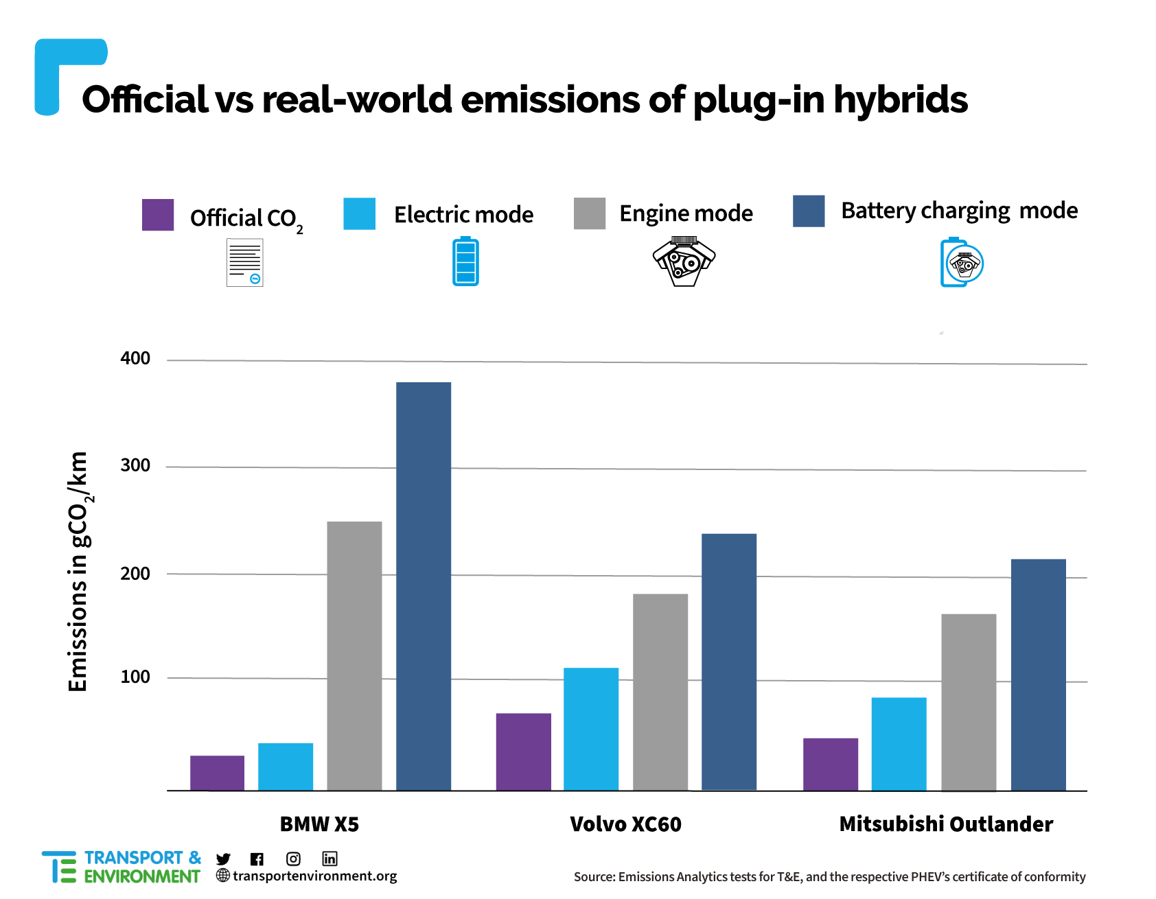 PHEV Testing Results, T&E and Emissions Analytics