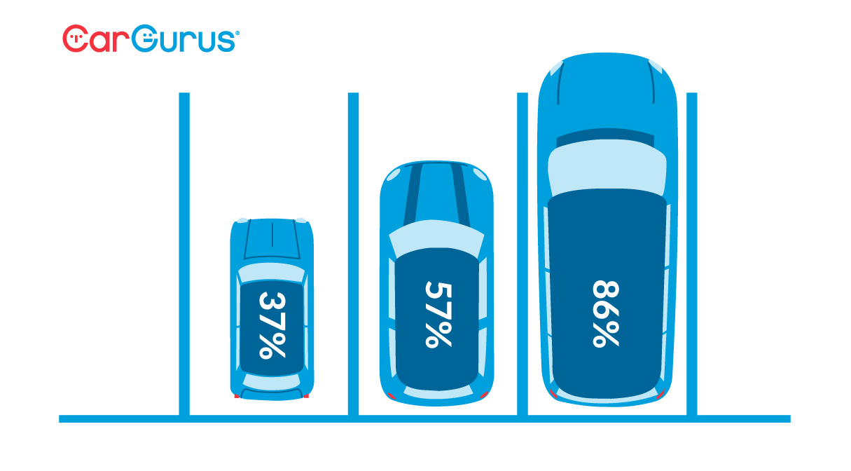 Car sizes illustrated